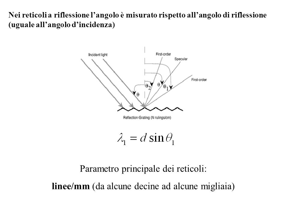 Parametro principale dei reticoli: