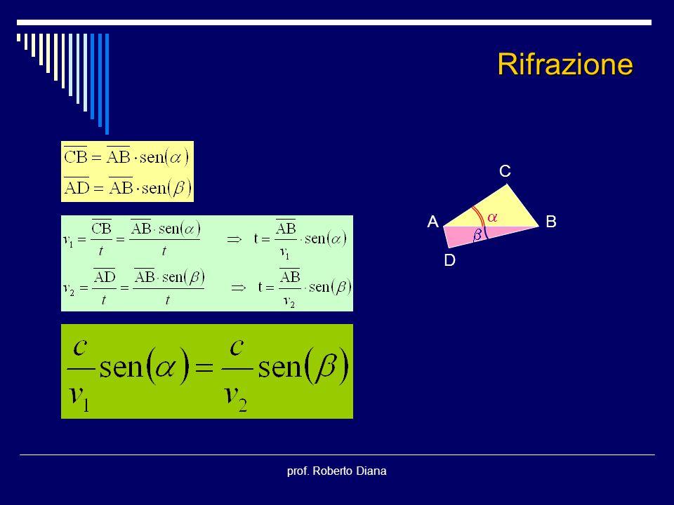 Rifrazione C   A B D prof. Roberto Diana