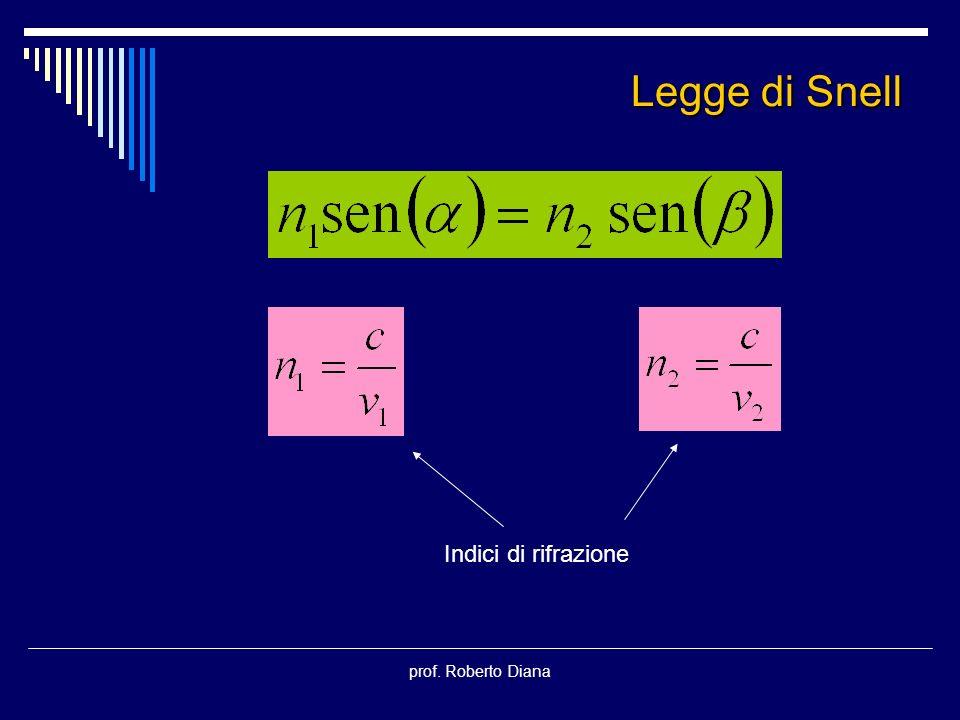 Legge di Snell Indici di rifrazione prof. Roberto Diana