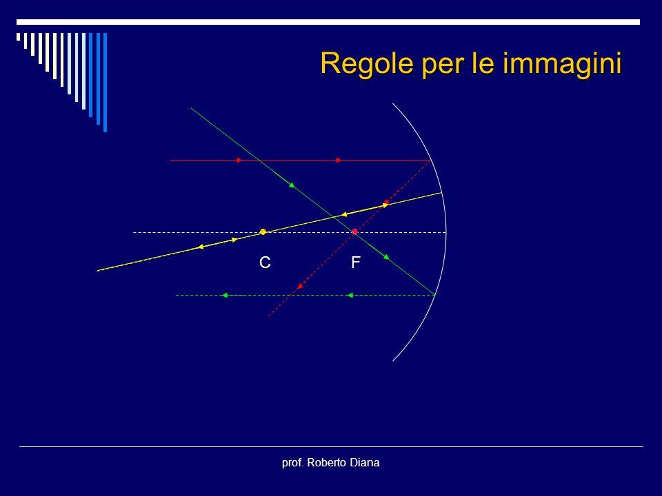 Regole per le immagini  C  F prof. Roberto Diana