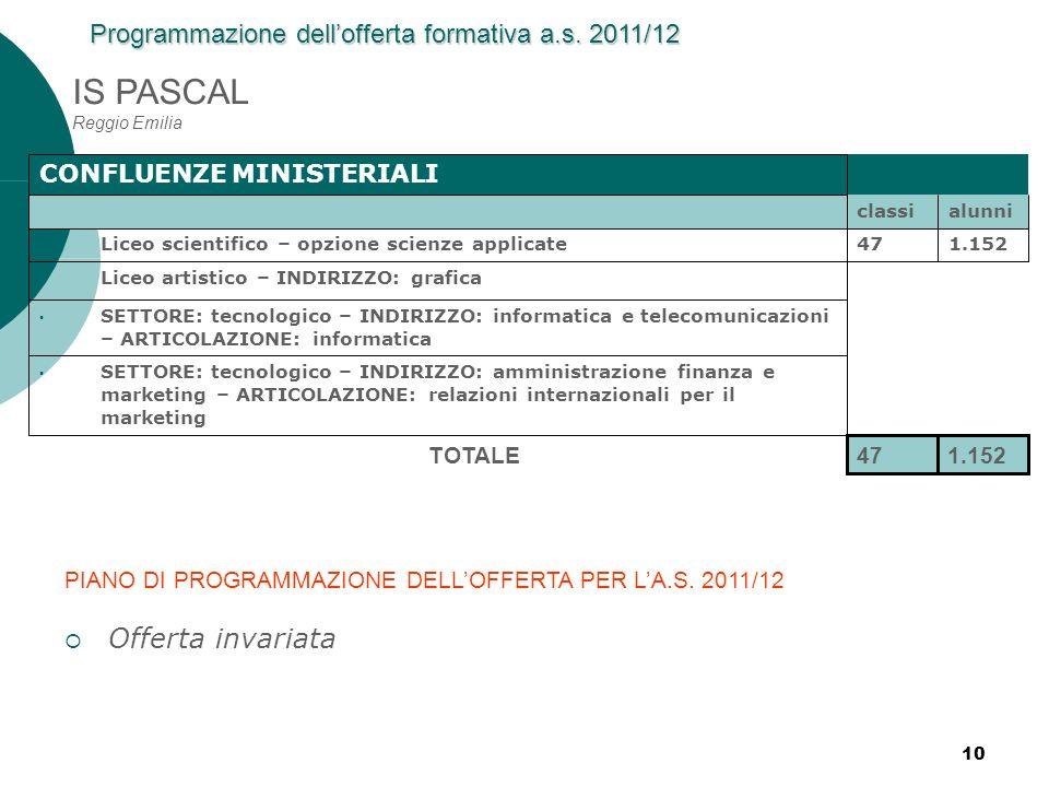 IS PASCAL Reggio Emilia