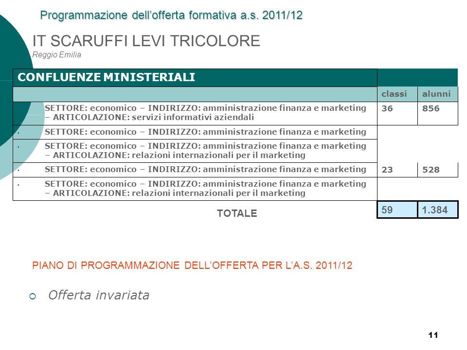 IT SCARUFFI LEVI TRICOLORE Reggio Emilia