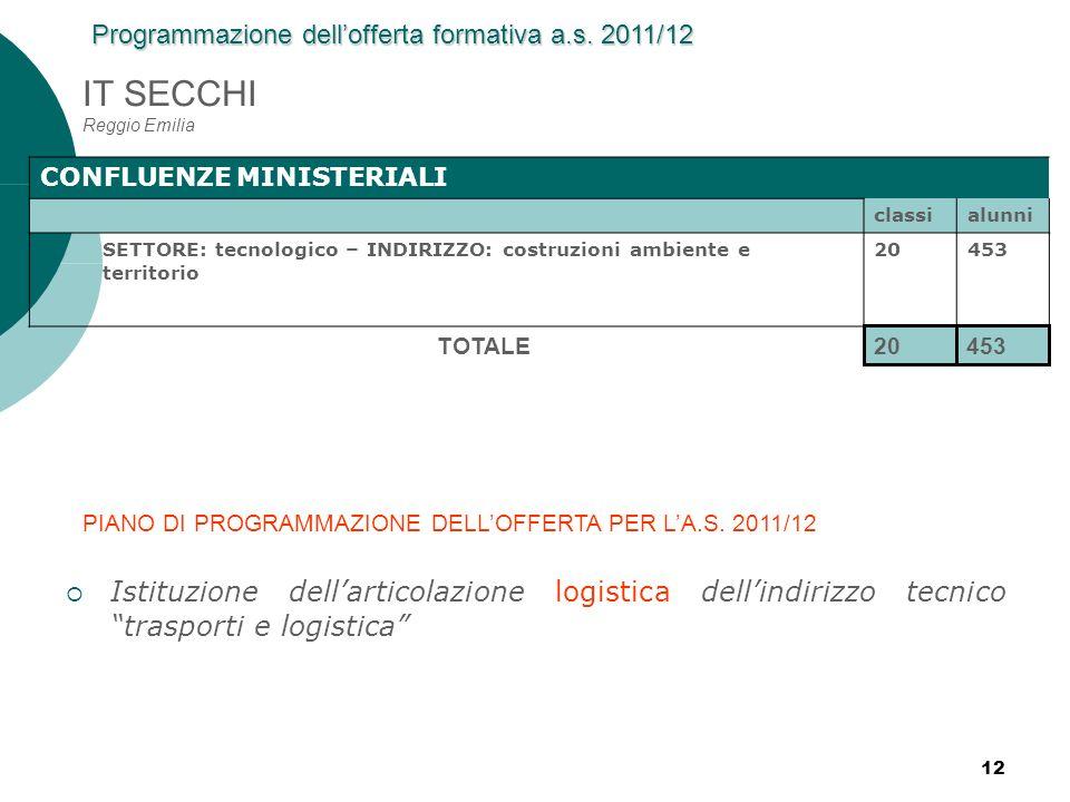 IT SECCHI Reggio Emilia