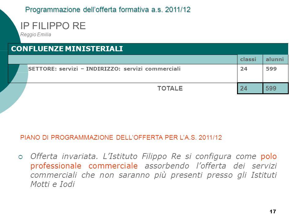 IP FILIPPO RE Reggio Emilia