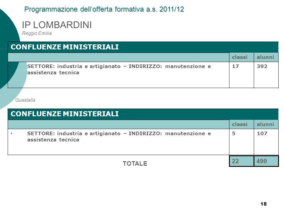 IP LOMBARDINI Reggio Emilia