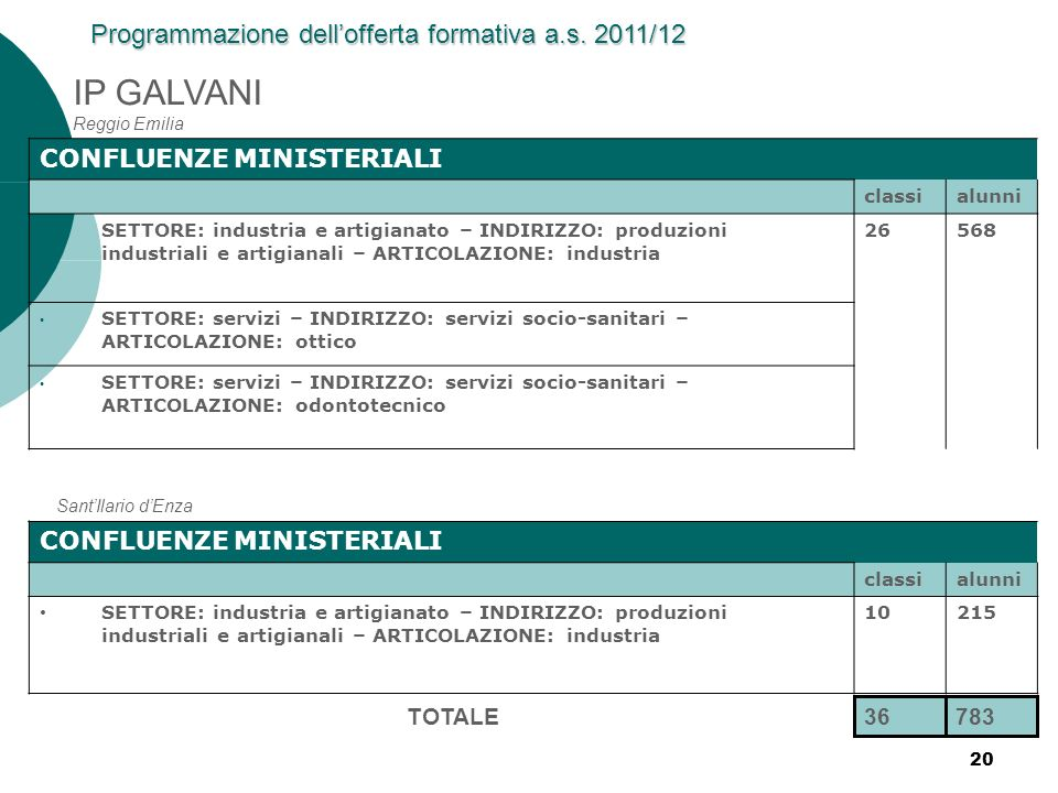 IP GALVANI Reggio Emilia