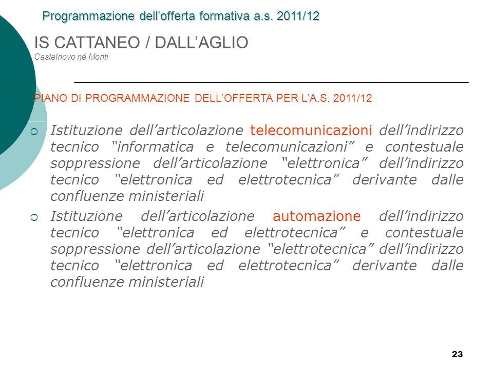 IS CATTANEO / DALL'AGLIO Castelnovo né Monti