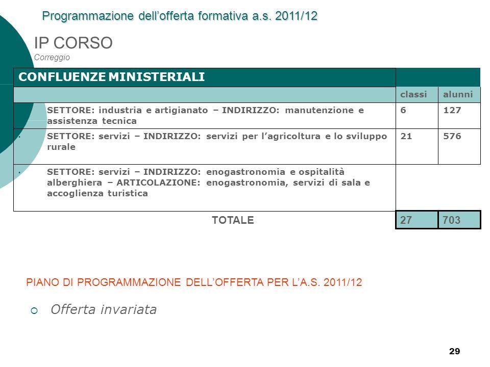 IP CORSO Correggio Offerta invariata