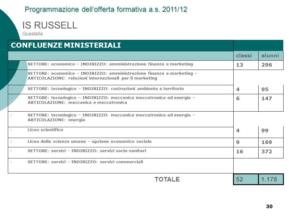 Programmazione dell'offerta formativa a.s. 2011/12