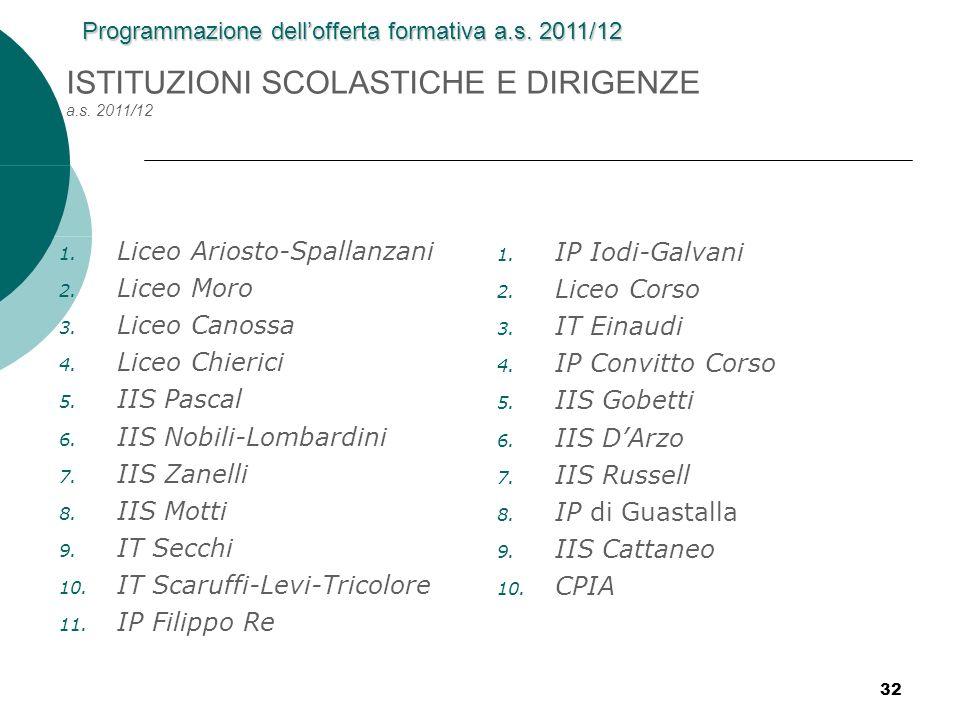ISTITUZIONI SCOLASTICHE E DIRIGENZE a.s. 2011/12