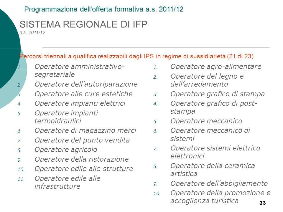 SISTEMA REGIONALE DI IFP a.s. 2011/12