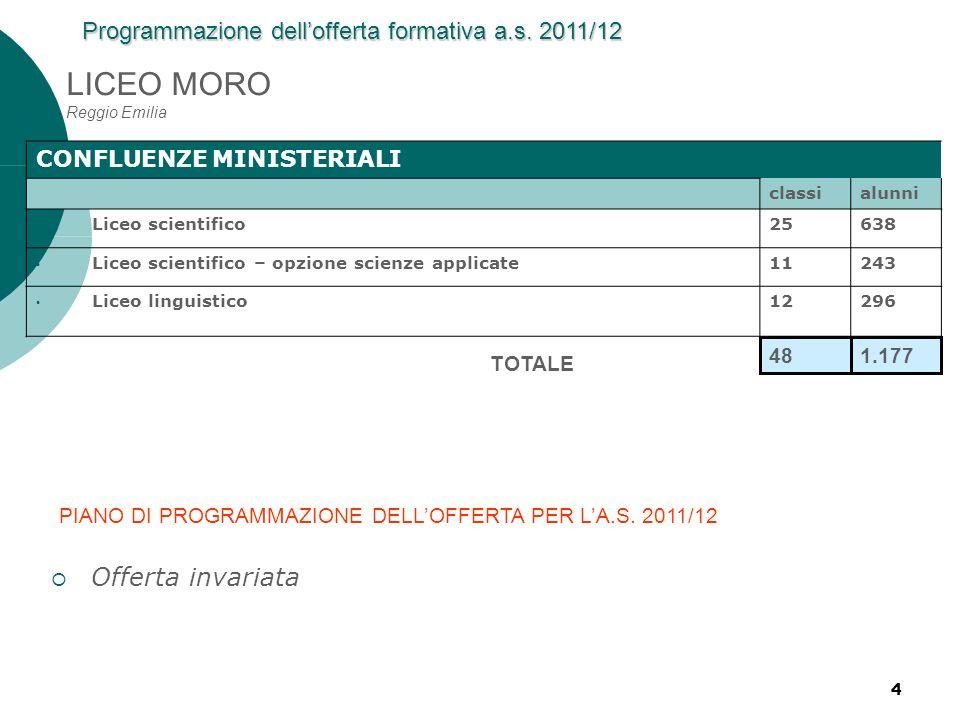 LICEO MORO Reggio Emilia