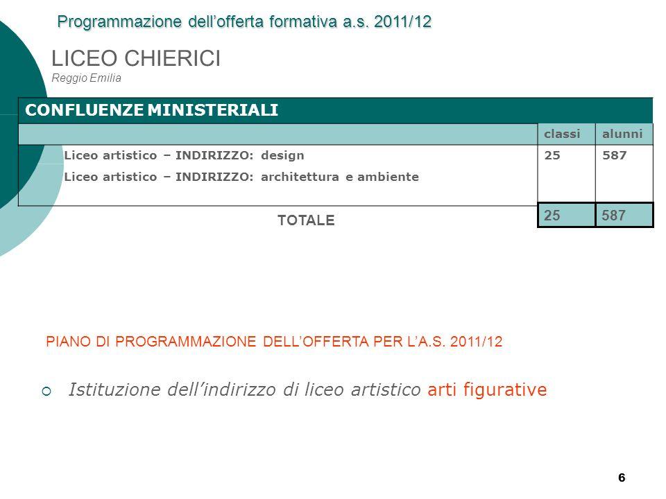 LICEO CHIERICI Reggio Emilia
