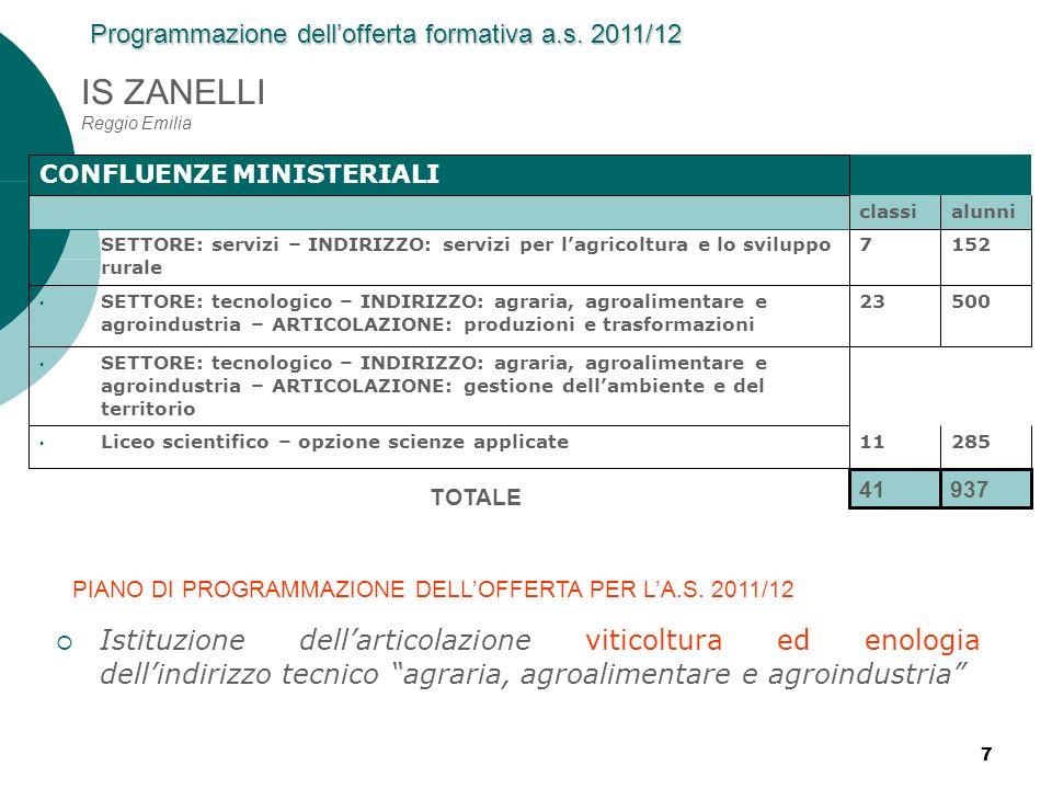 IS ZANELLI Reggio Emilia