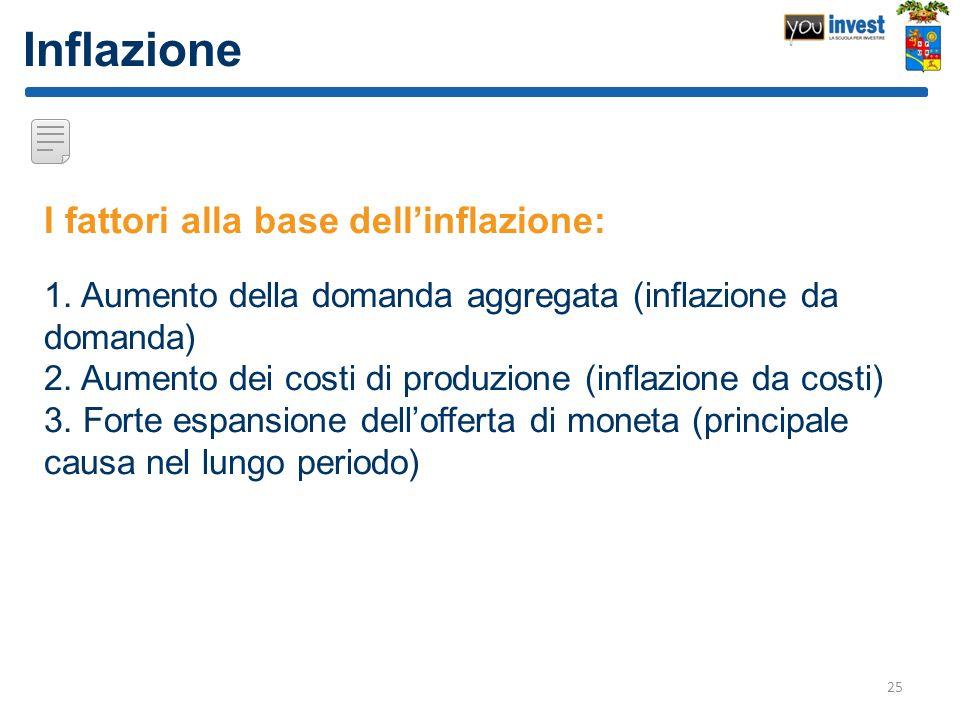 Inflazione I fattori alla base dell'inflazione: