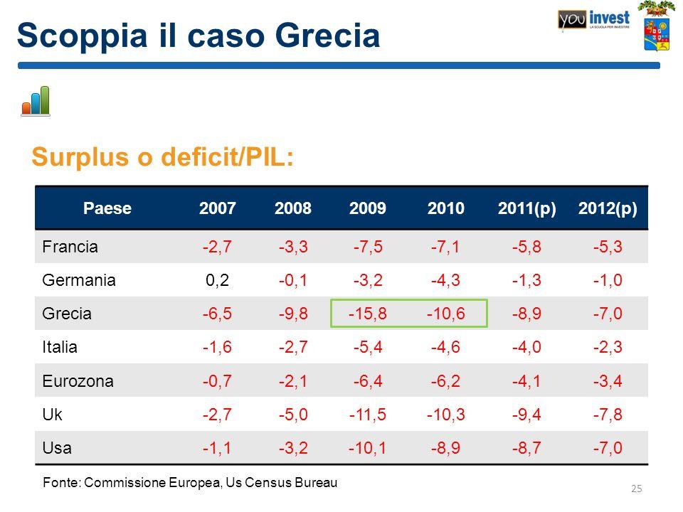 Scoppia il caso Grecia Surplus o deficit/PIL: Paese 2007 2008 2009