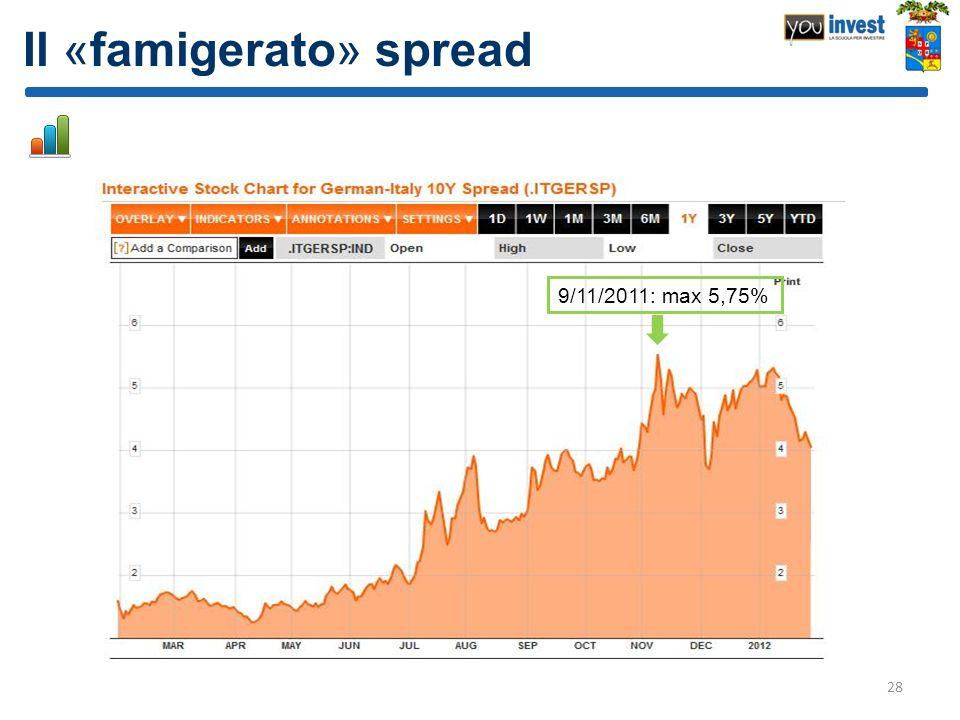 Il «famigerato» spread