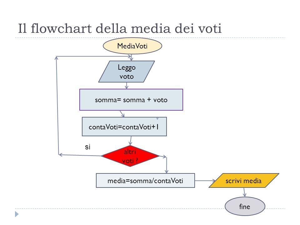 Il flowchart della media dei voti