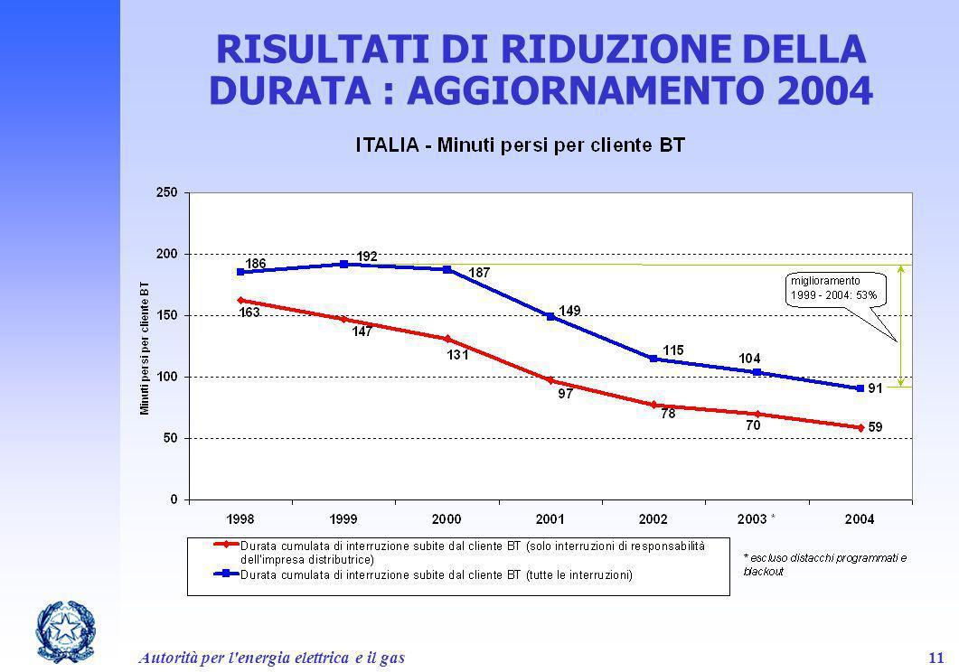 RISULTATI DI RIDUZIONE DELLA DURATA : AGGIORNAMENTO 2004