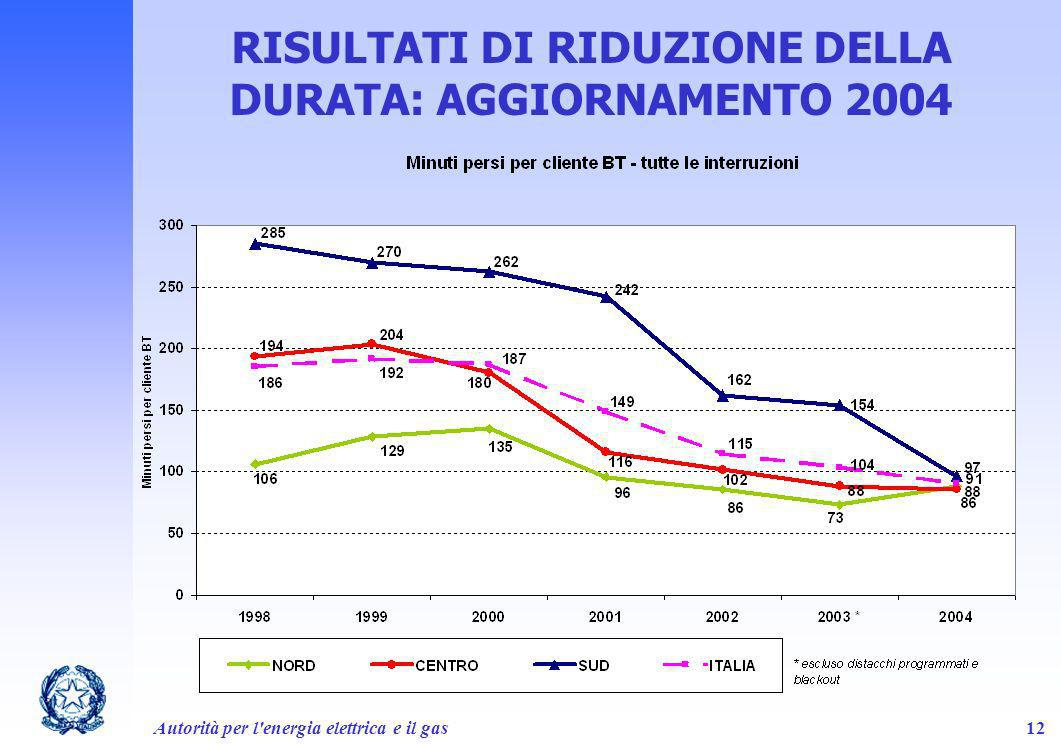 RISULTATI DI RIDUZIONE DELLA DURATA: AGGIORNAMENTO 2004
