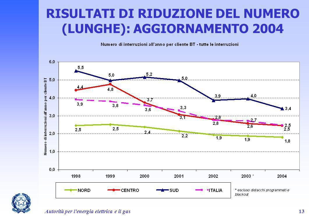 RISULTATI DI RIDUZIONE DEL NUMERO (LUNGHE): AGGIORNAMENTO 2004