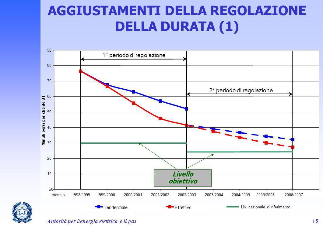 AGGIUSTAMENTI DELLA REGOLAZIONE DELLA DURATA (1)