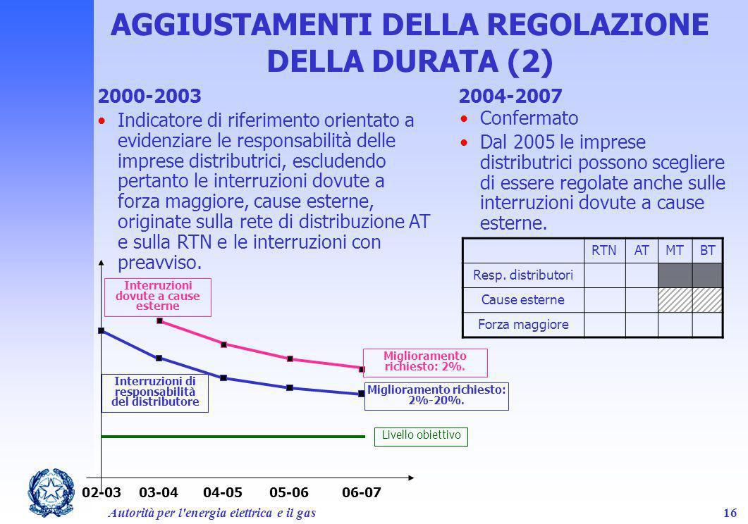 AGGIUSTAMENTI DELLA REGOLAZIONE DELLA DURATA (2)