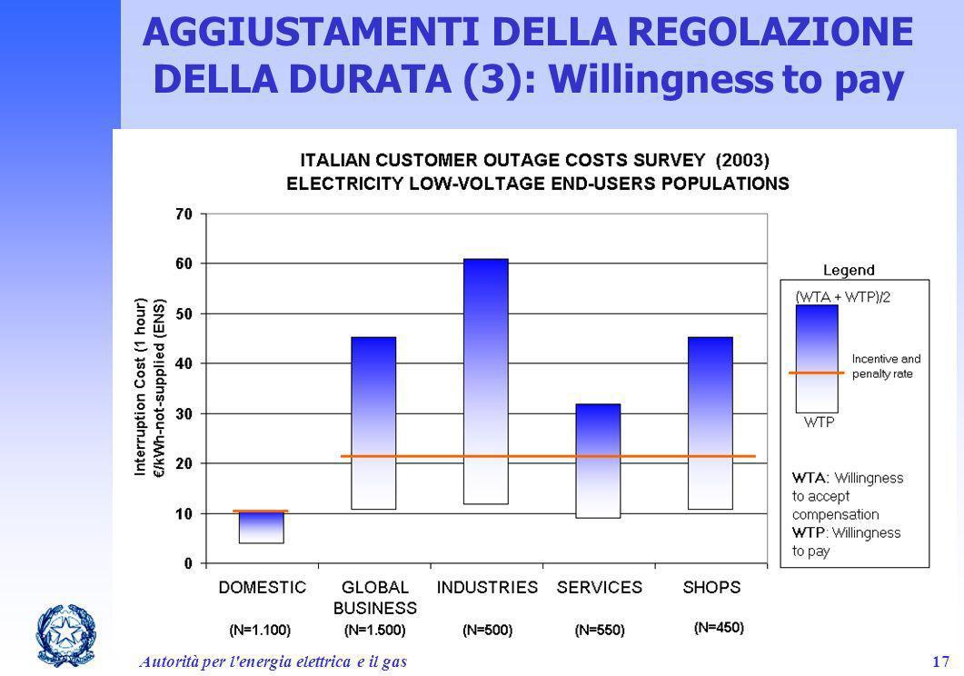 AGGIUSTAMENTI DELLA REGOLAZIONE DELLA DURATA (3): Willingness to pay