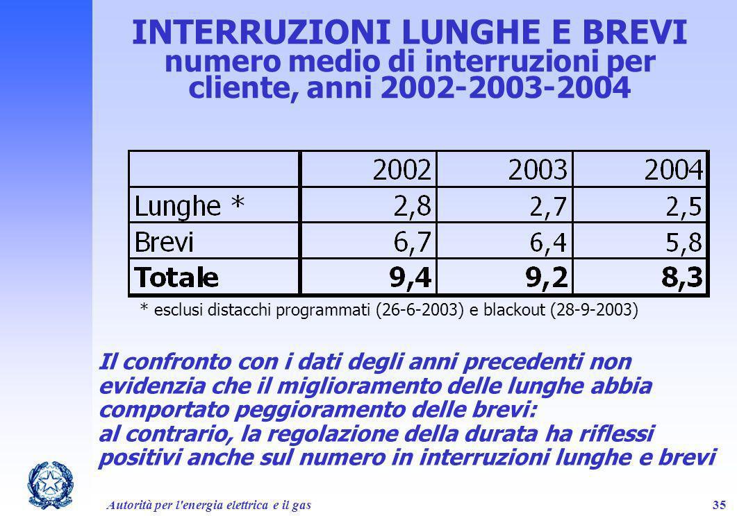 INTERRUZIONI LUNGHE E BREVI numero medio di interruzioni per cliente, anni 2002-2003-2004