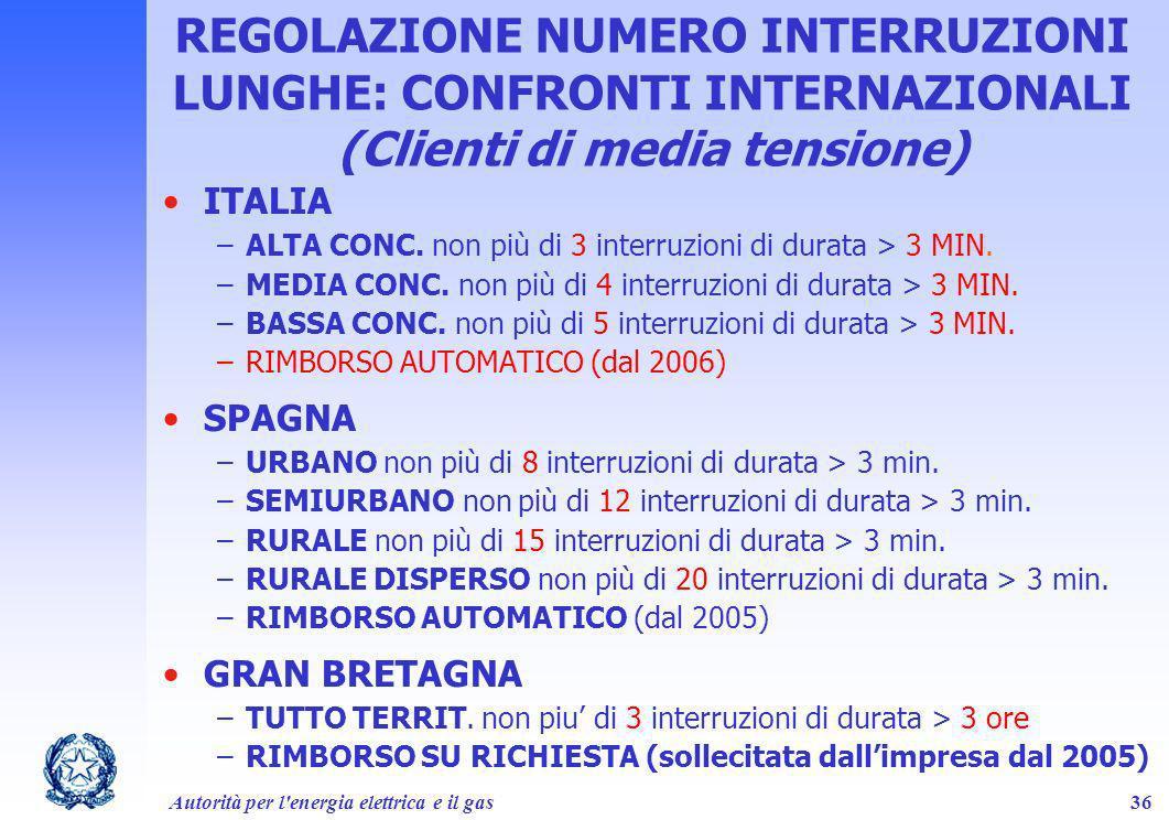 REGOLAZIONE NUMERO INTERRUZIONI LUNGHE: CONFRONTI INTERNAZIONALI (Clienti di media tensione)