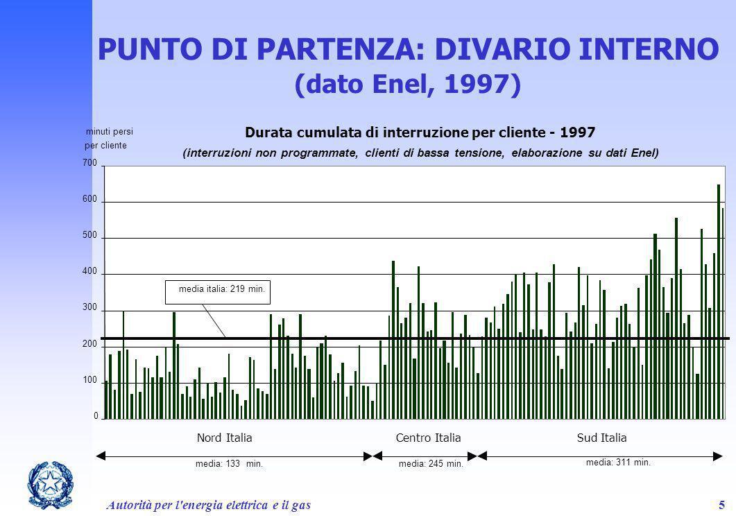 PUNTO DI PARTENZA: DIVARIO INTERNO (dato Enel, 1997)