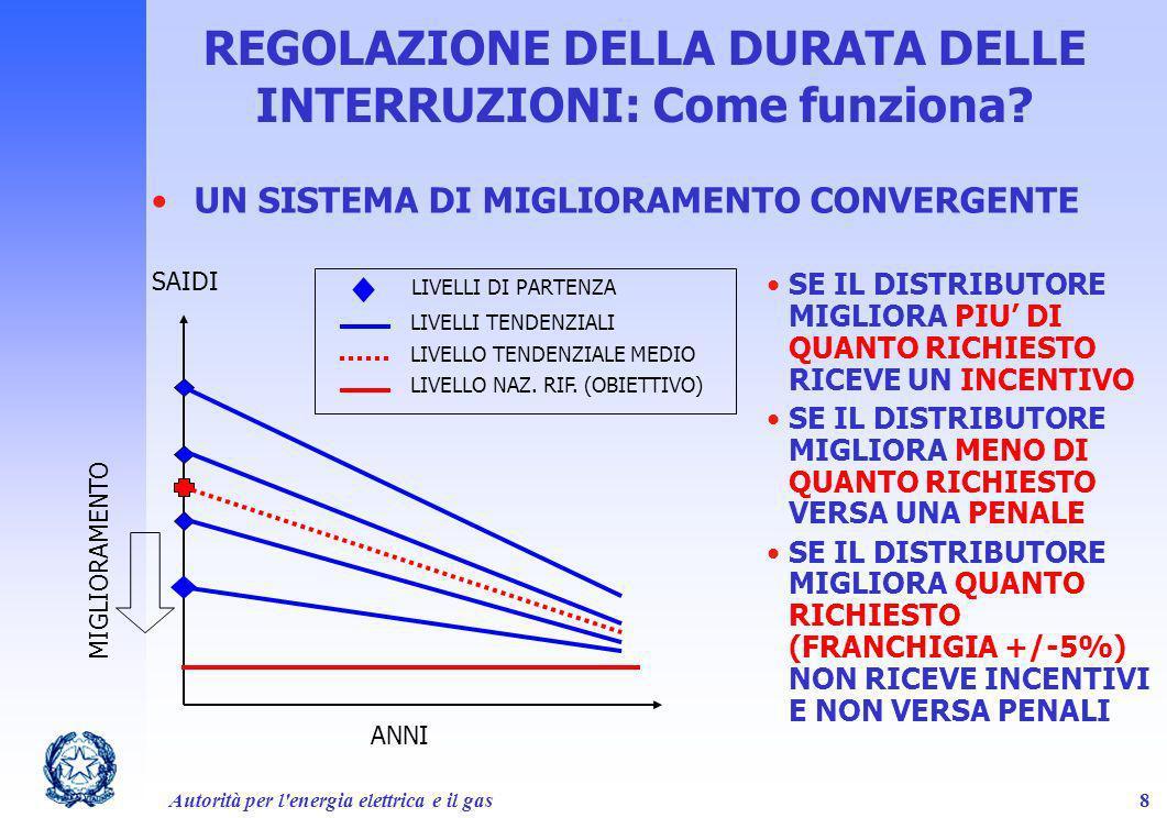 REGOLAZIONE DELLA DURATA DELLE INTERRUZIONI: Come funziona