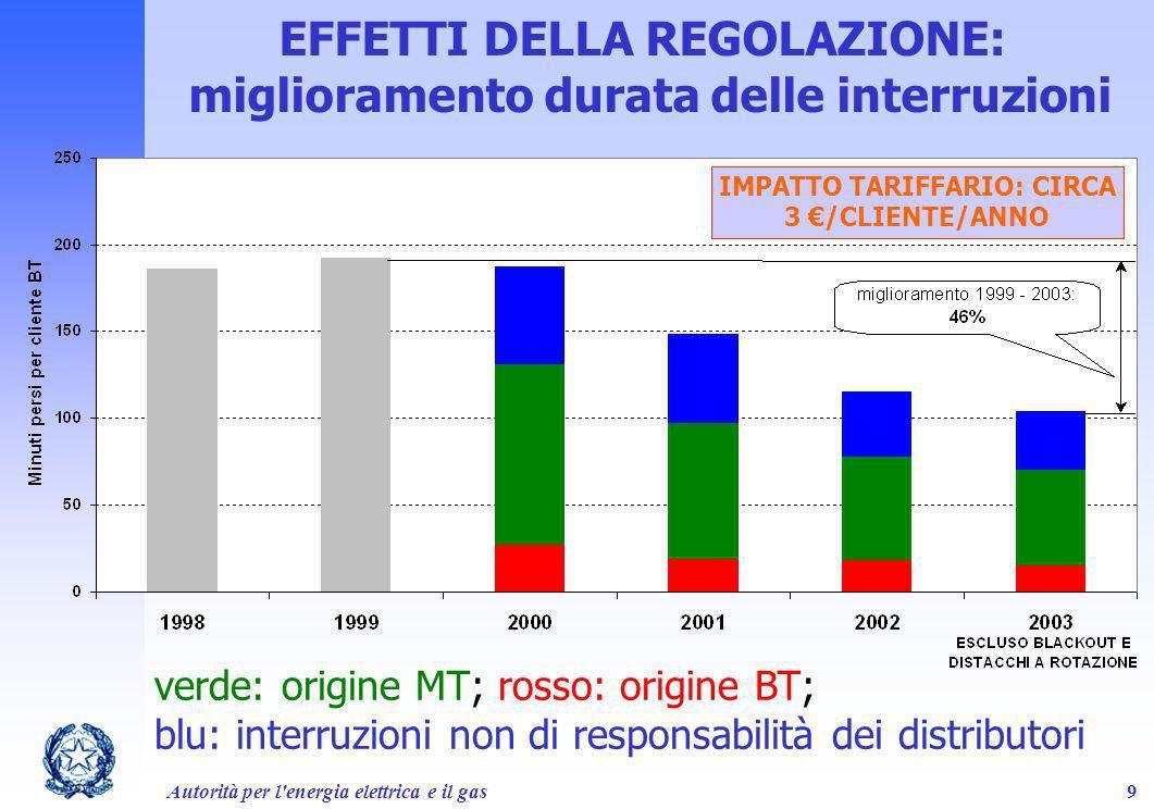 EFFETTI DELLA REGOLAZIONE: miglioramento durata delle interruzioni