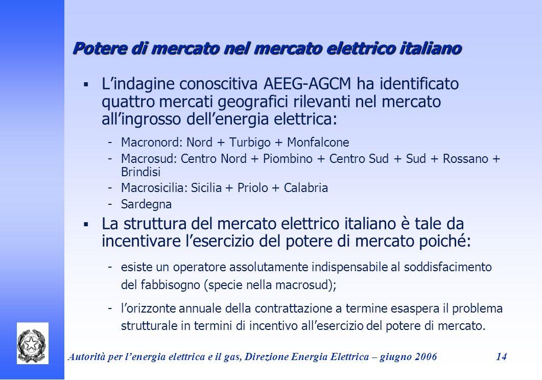 Potere di mercato nel mercato elettrico italiano