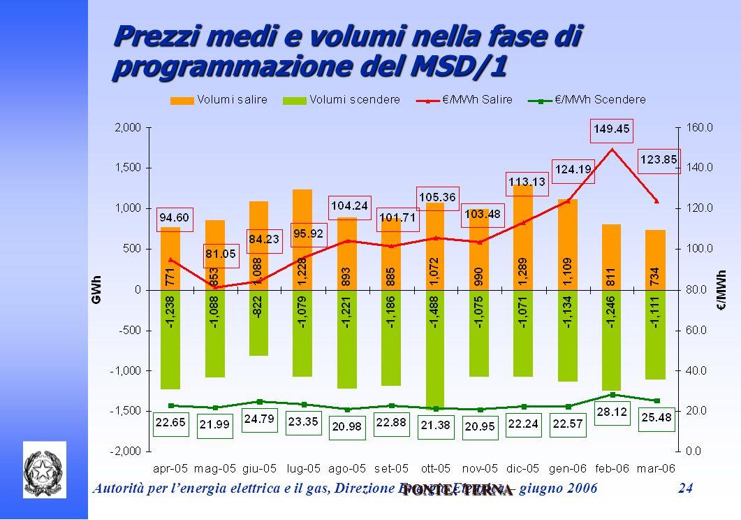 Prezzi medi e volumi nella fase di programmazione del MSD/1