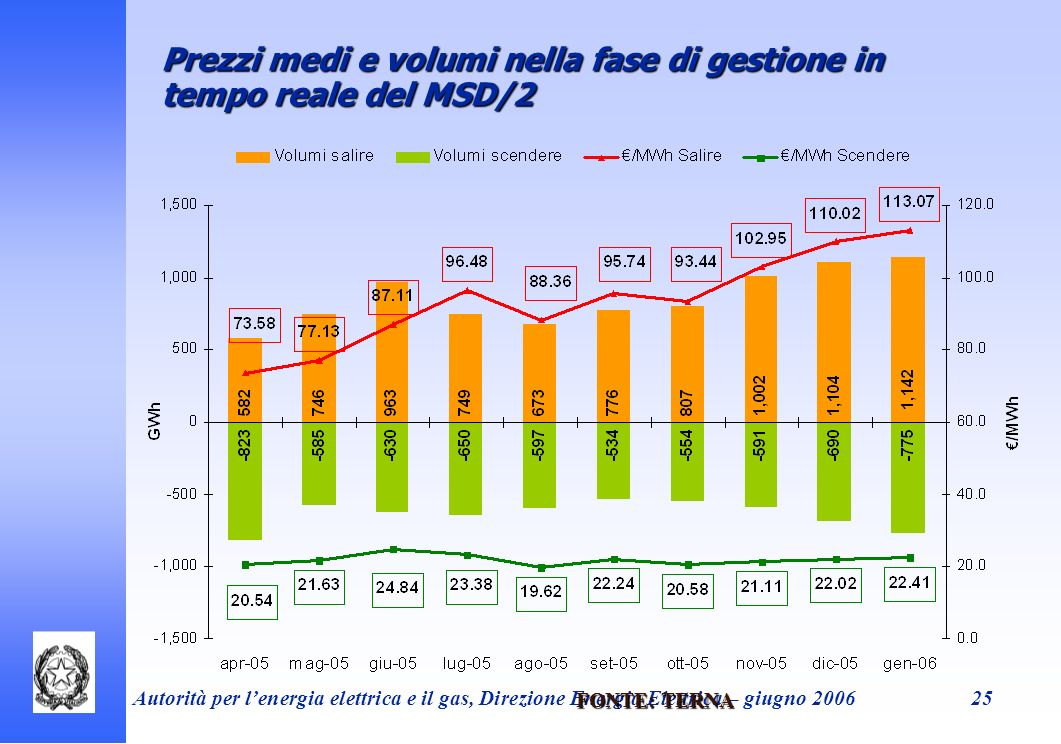 Prezzi medi e volumi nella fase di gestione in tempo reale del MSD/2