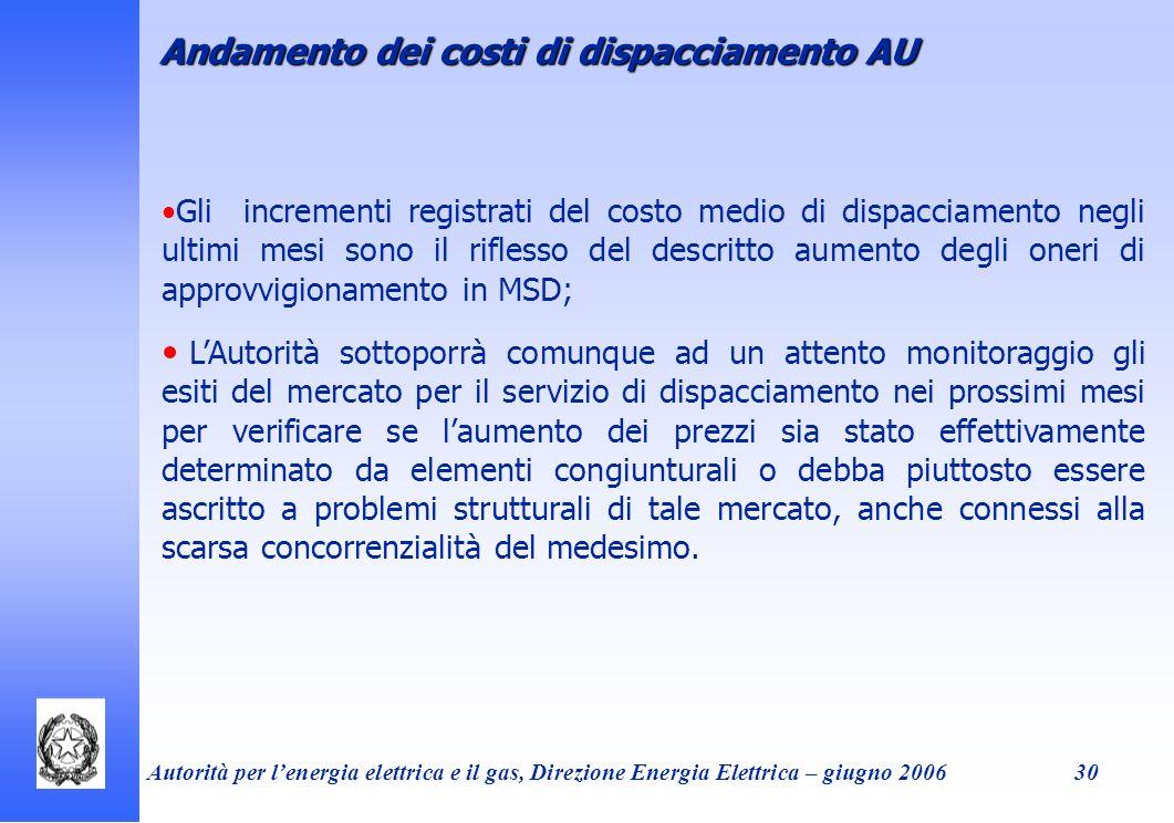 Andamento dei costi di dispacciamento AU
