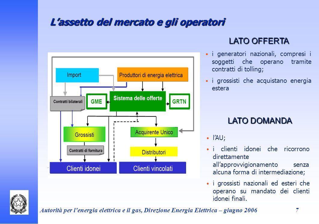 L'assetto del mercato e gli operatori