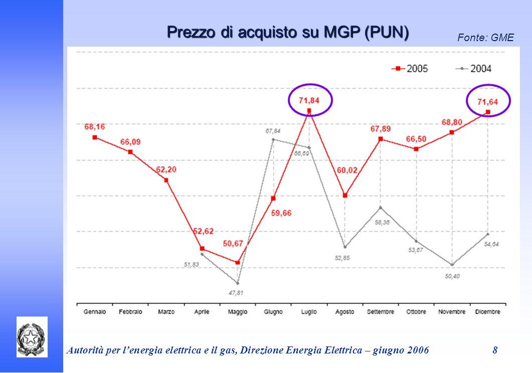 Prezzo di acquisto su MGP (PUN)