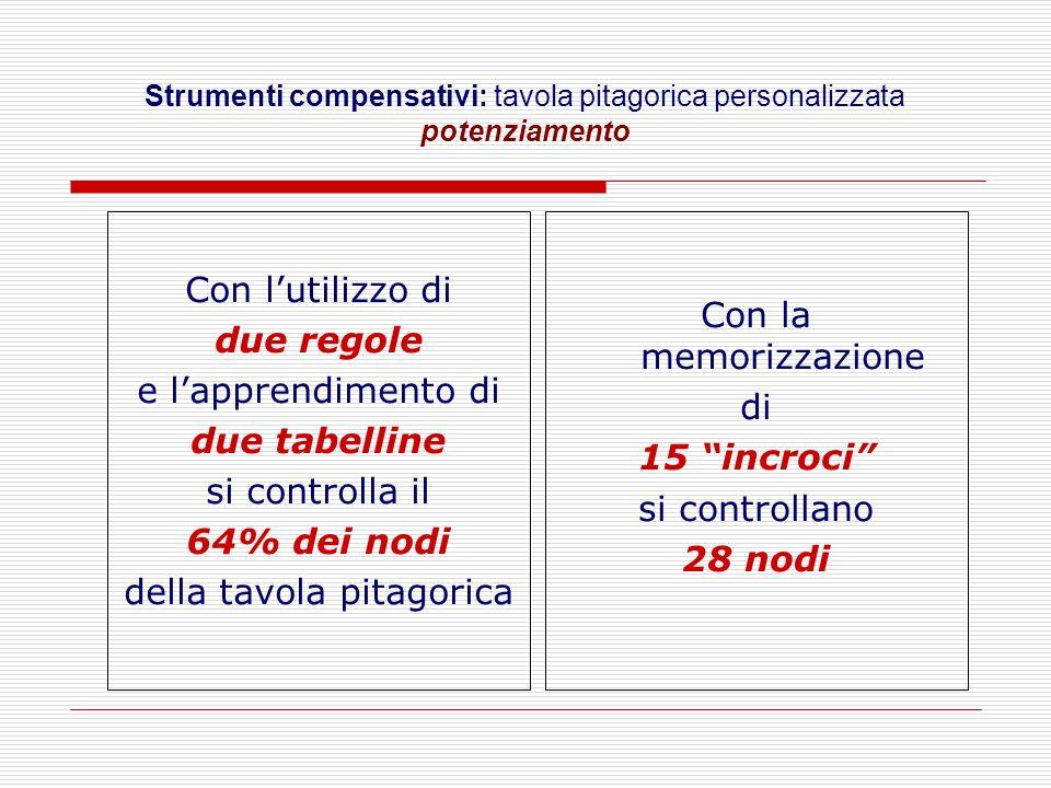 Strumenti compensativi: tavola pitagorica personalizzata potenziamento