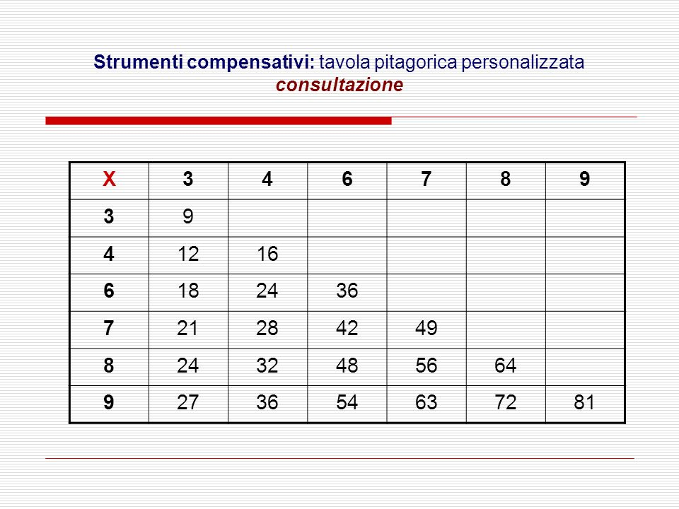 Strumenti compensativi: tavola pitagorica personalizzata consultazione