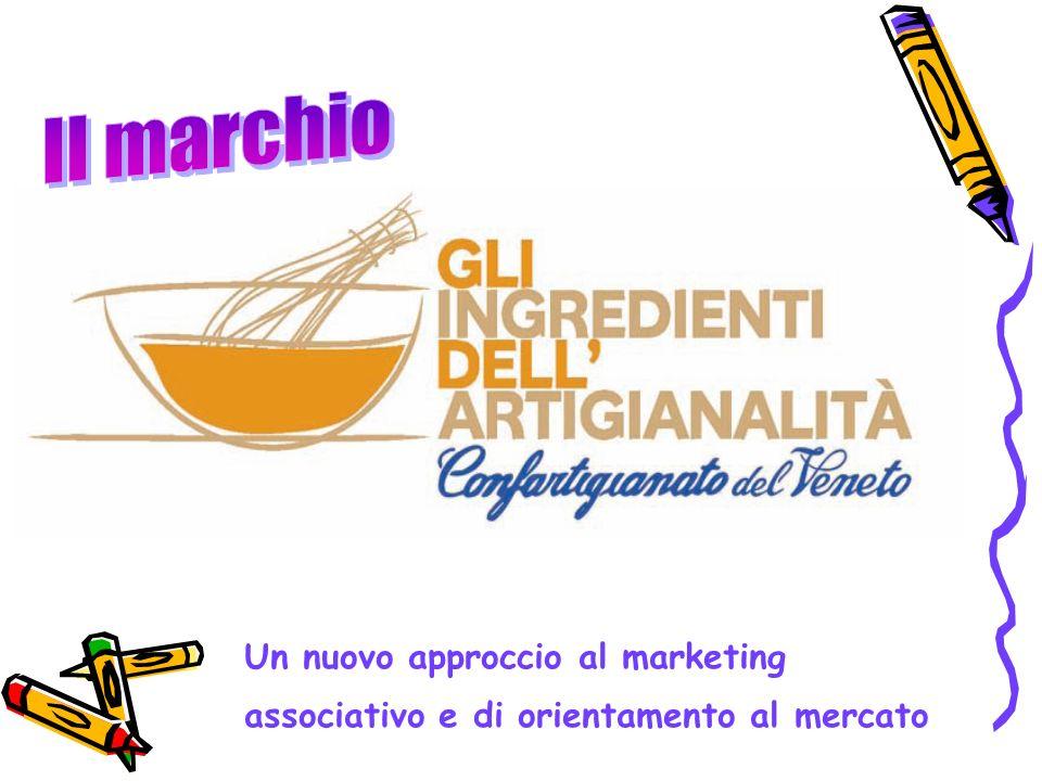 Il marchio Un nuovo approccio al marketing associativo e di orientamento al mercato