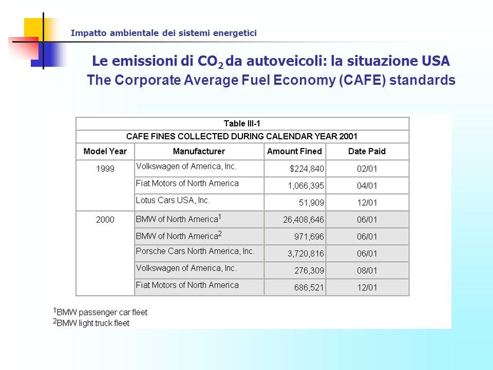 Le emissioni di CO2 da autoveicoli: la situazione USA