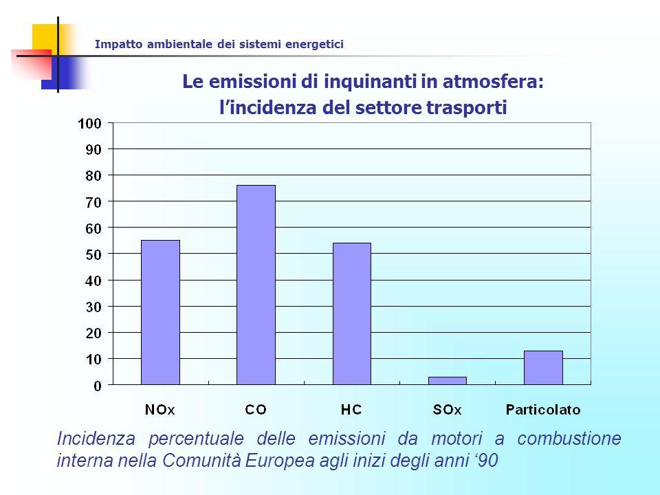Le emissioni di inquinanti in atmosfera: