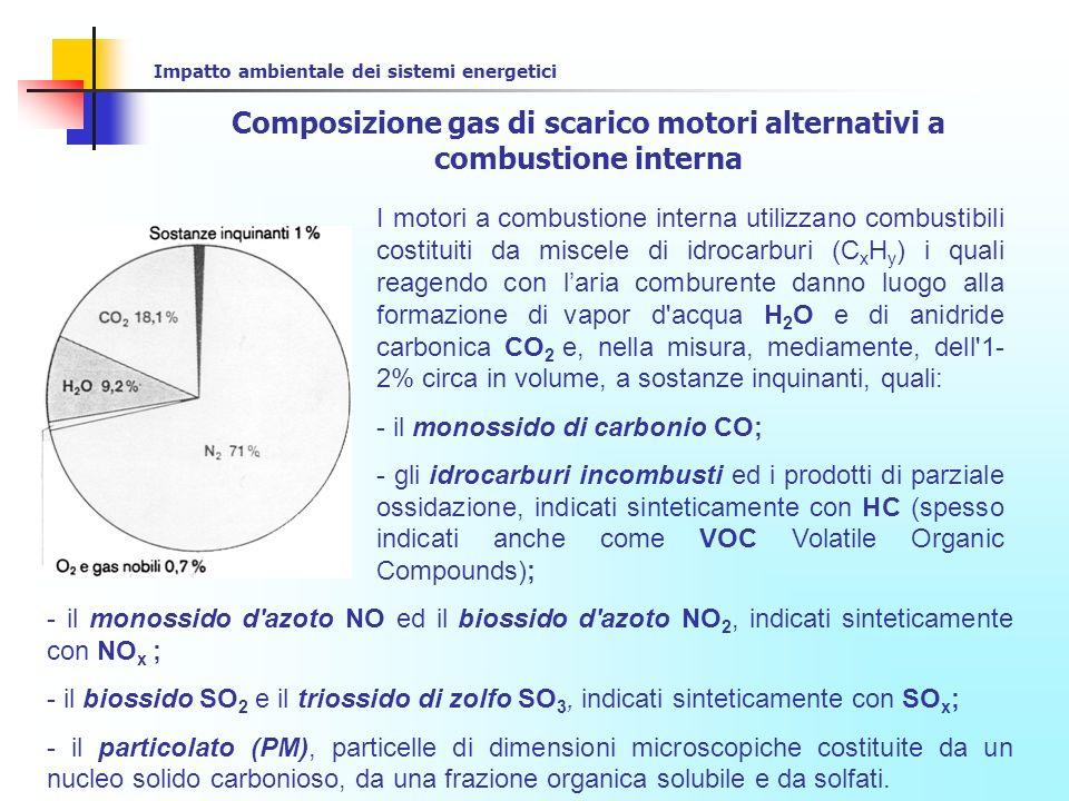 Composizione gas di scarico motori alternativi a combustione interna
