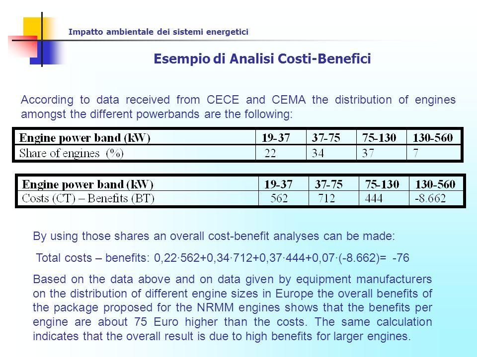 Esempio di Analisi Costi-Benefici