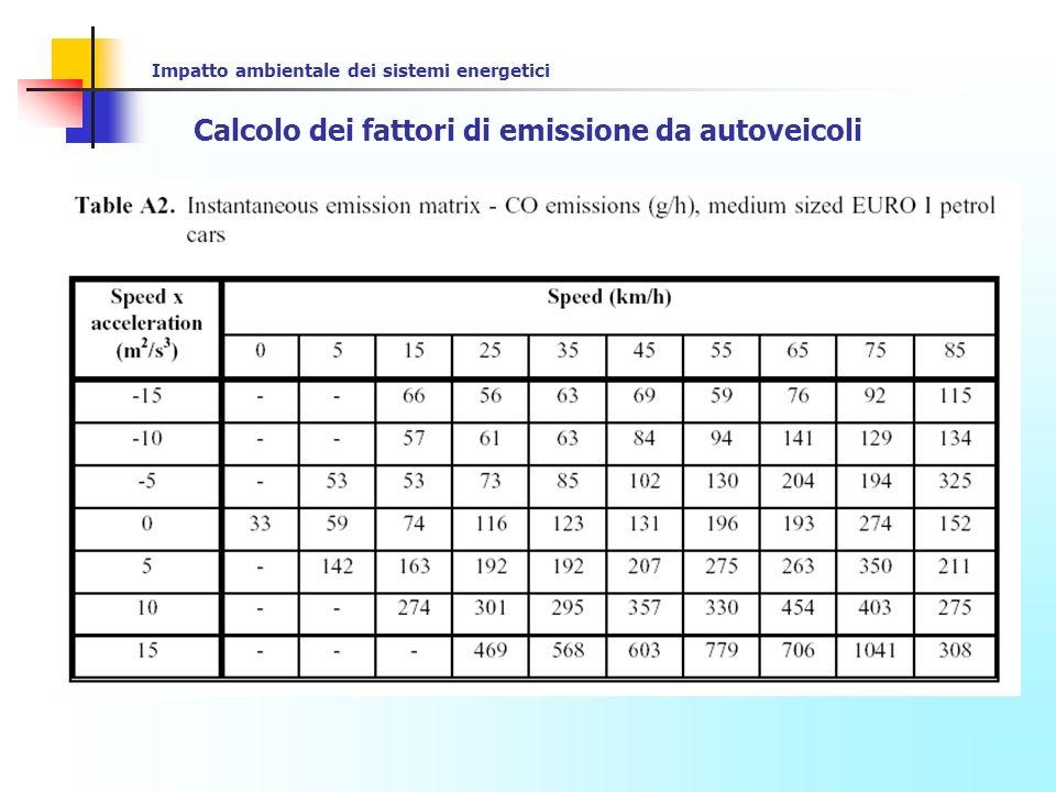 Calcolo dei fattori di emissione da autoveicoli