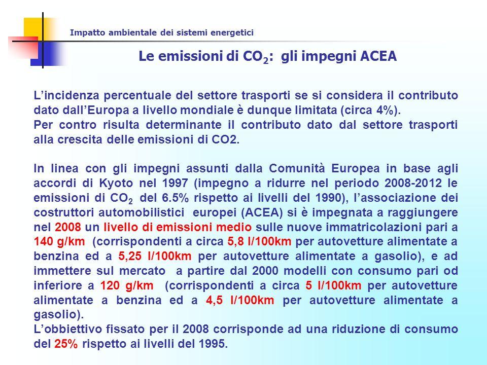 Le emissioni di CO2: gli impegni ACEA