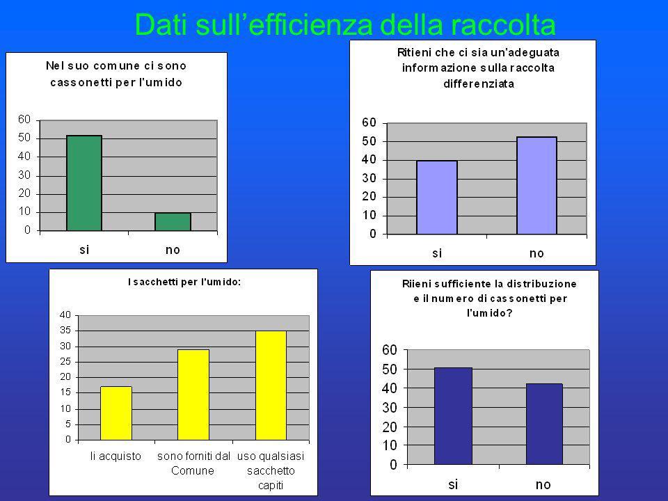 Dati sull'efficienza della raccolta