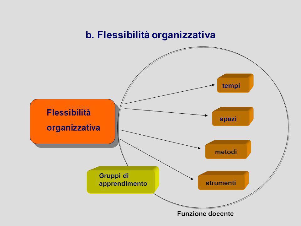 b. Flessibilità organizzativa